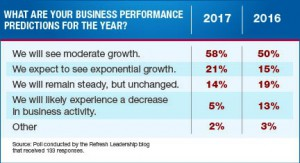 Business-Performance-Predictions-2016-vs-2017