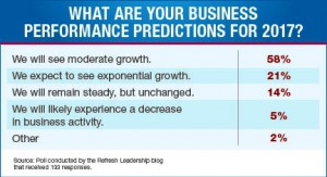 Business-Performance-Predictions-2017